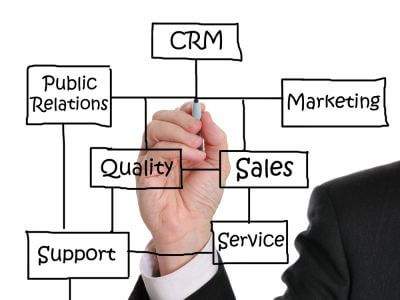 crm Xpress® - Social CRM Software